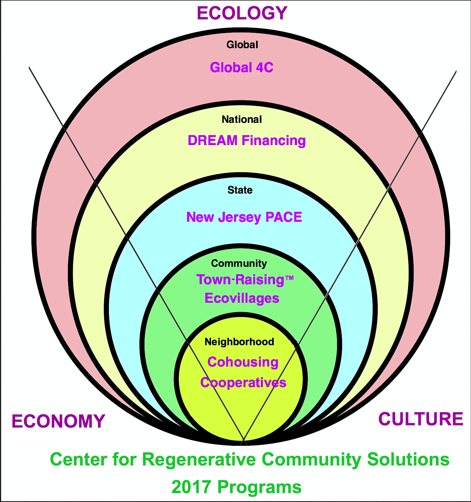 New directions for 2017 center for regenerative community solutions heres an overview diagram showing our current programs from local to global at the planetary level we are supporting global4c an international monetary ccuart Images
