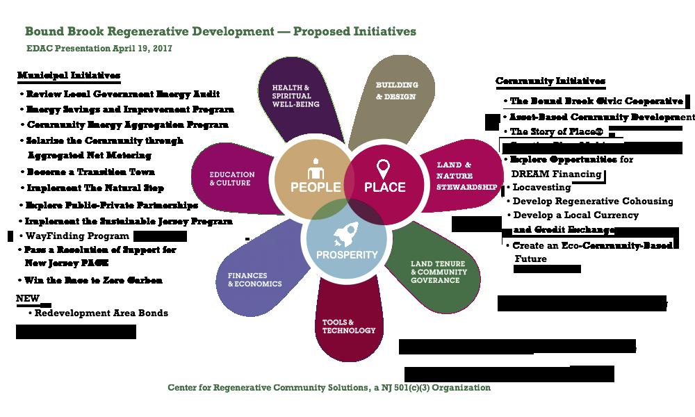 community development and local culture